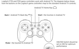 PC games: logitech  f310  f710  gamepad