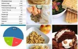 dieta flessibile  dieta iifym  macros