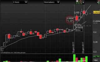 come imparare a fare trading online