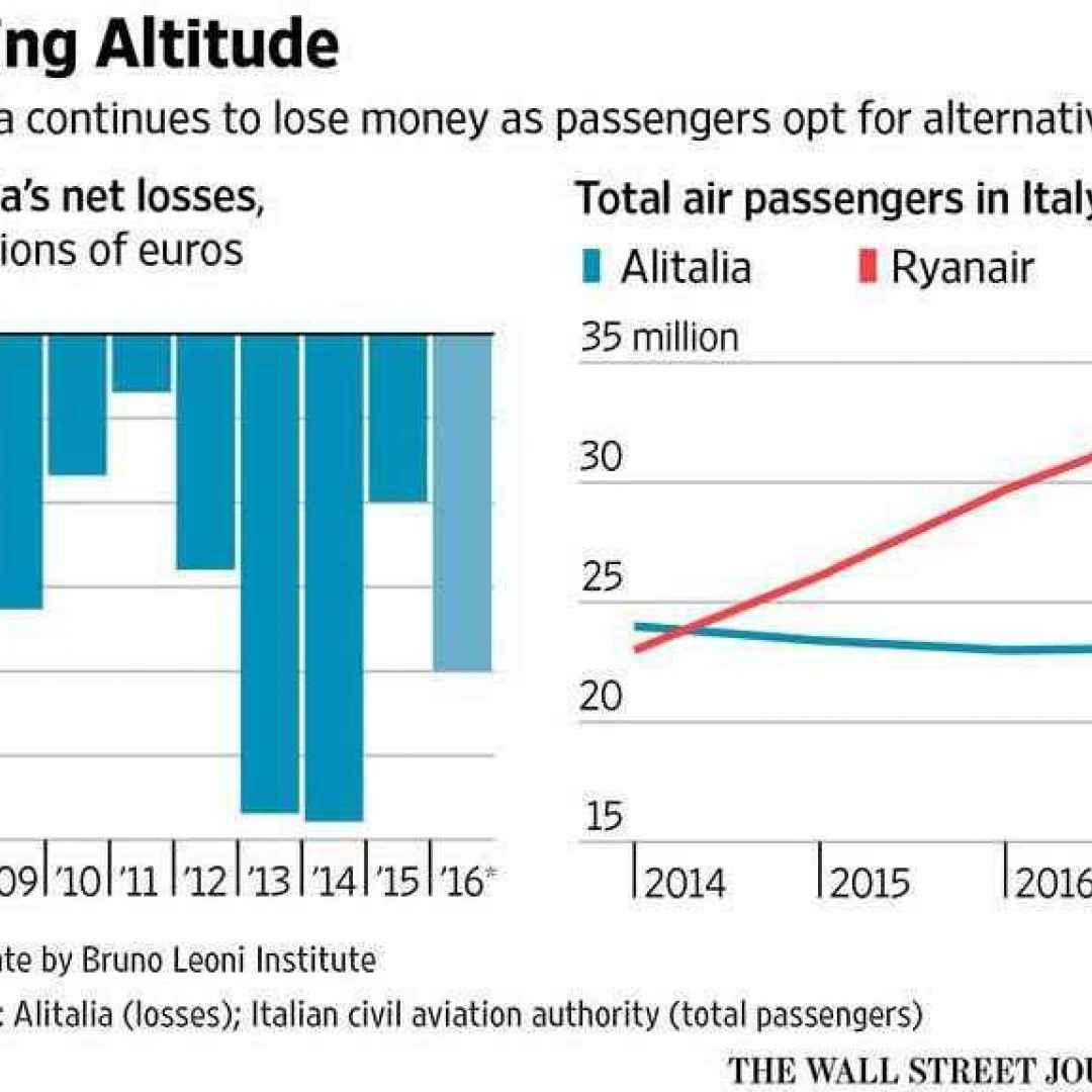 alitalia  riforme  italia  governo  pd