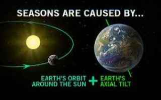 Astronomia: afelio  caldo  inclinazione  keplero