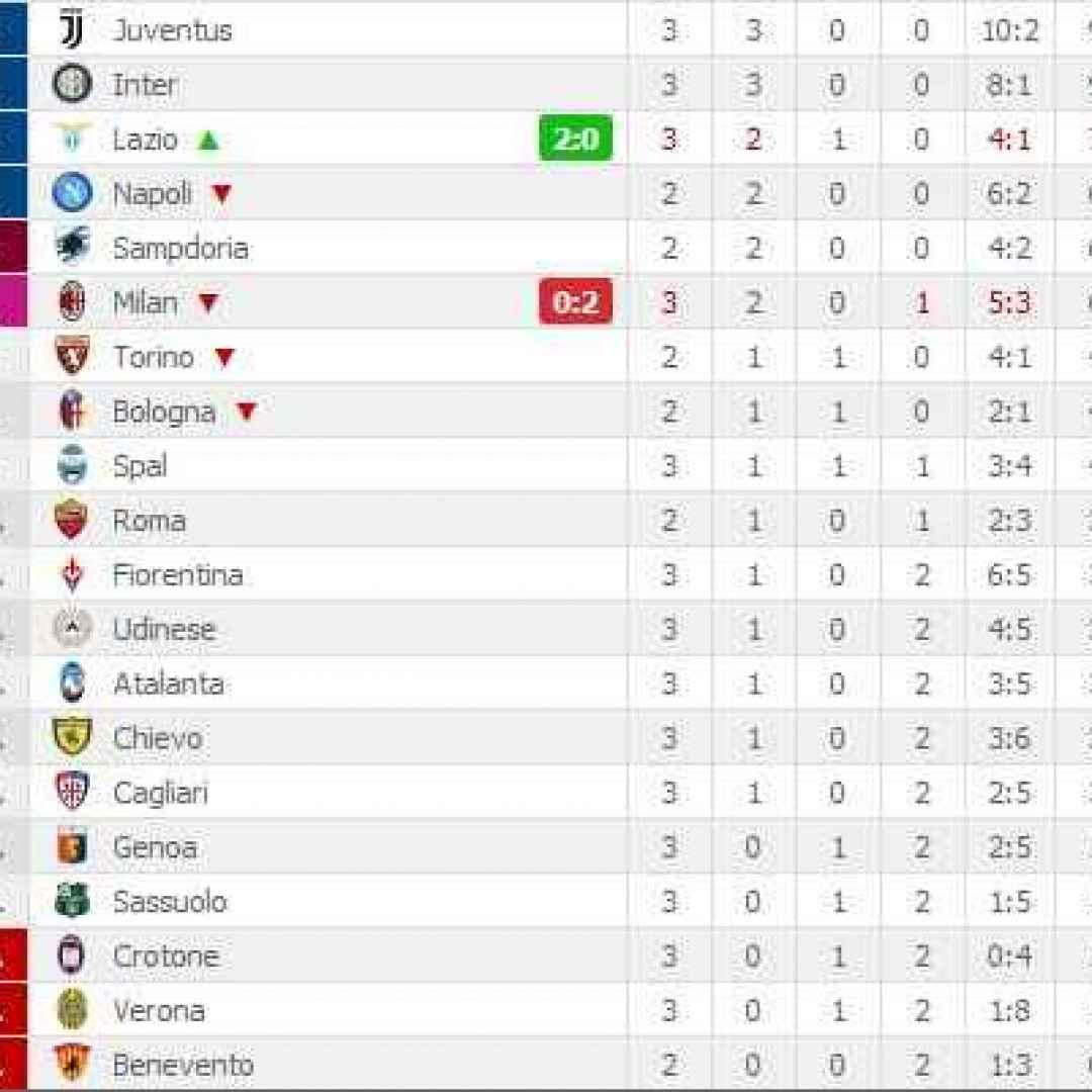 Serie A Risultati Marcatori E Classifica Della 3 Giornata Serie A