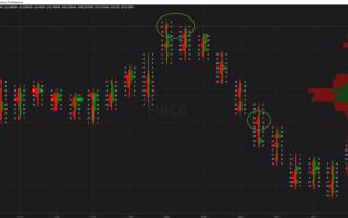 Borsa e Finanza: trading  volume profile  orderflow