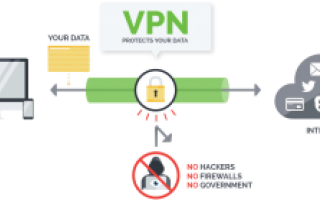 Sicurezza: vpn  sicurezza  privacy  android  window