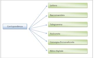 Economia: poste telegramma  posta assicurata