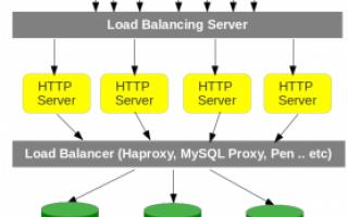 Webmaster: Load-balancer: come velocizzare i tempi di accesso al tuo sito