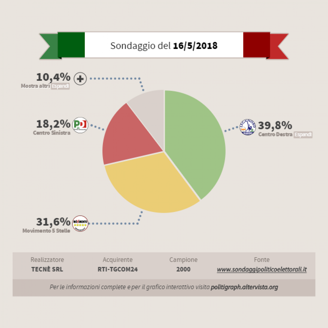 politica  sondaggio  elezioni  italia