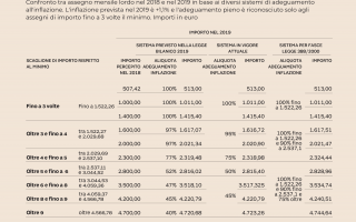 Soldi: pensioni  pensionati  soldi