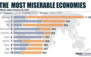venezuale economia  guaido maduro
