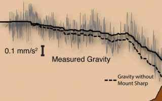 Astronomia: marte  mars rover curiosity  nasa
