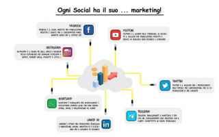 Social Network: promozione pubblicità social