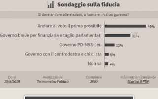 https://diggita.com/modules/auto_thumb/2019/08/14/1644178_elezioni-o-governo_thumb.jpg