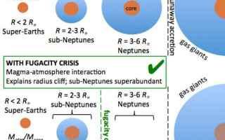 Astronomia: esopianeti  sub-nettuniani