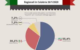 Politica: regionali  elezioni  callipo  santelli