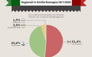 Politica: regionali  elezioni bonaccini borgonzoni