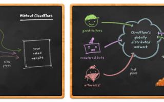 Siti Web: Come velocizzare un sito con CloudFlare