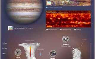 Astronomia: giove  juno  nasa  hubble  gemini