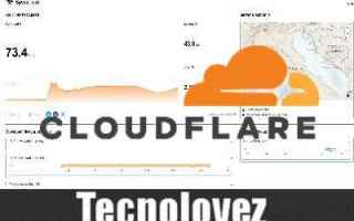 speed test cloudflare