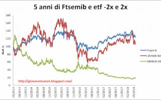 Borsa e Finanza: etf  compounding  contango  leva