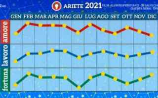 Astrologia: oroscopo 2021  paolo fox  ariete  toro