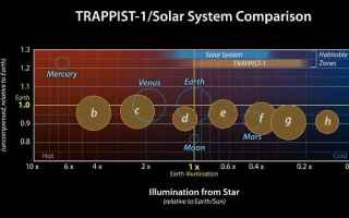Astronomia: esopianeti  trappist-1