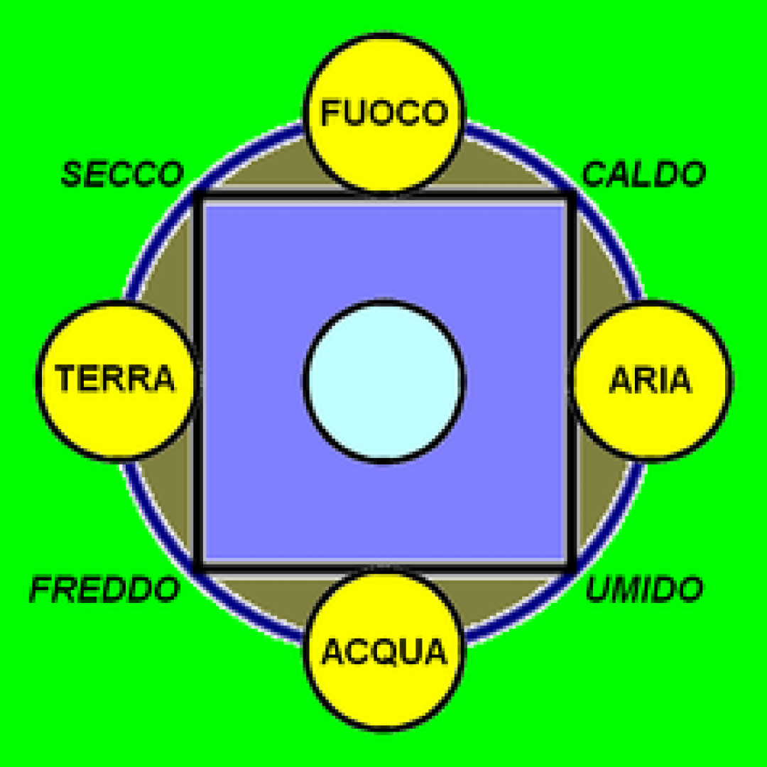 aristotele  cosmo  cosmolatria  etère