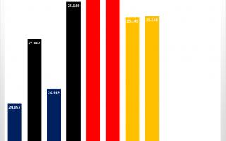 Partiamo con l'analisi delle qualifiche dal primo settore, dove Verstappen facendo la differenza n